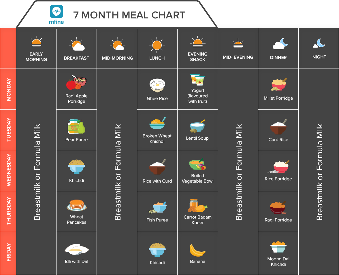 Indian Baby Food Chart With Diet Plan For 0 12 Months Definitive